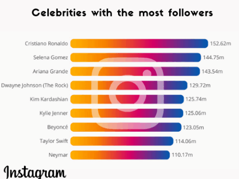 who has the most Instagram followers